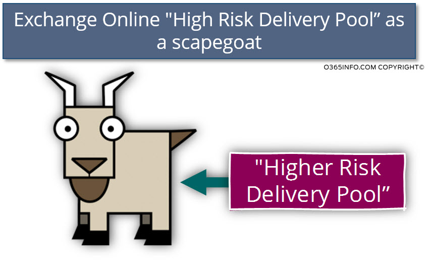 Exchange Online High Risk Delivery Pool as a scapegoat