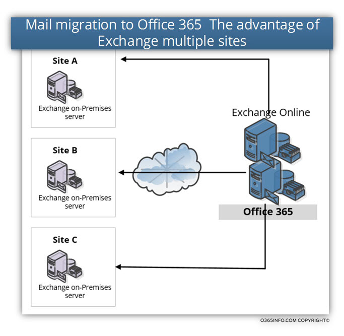 Mail migration to Office 365 The advantage of Exchange multiple sites |Office 365 Mail migration