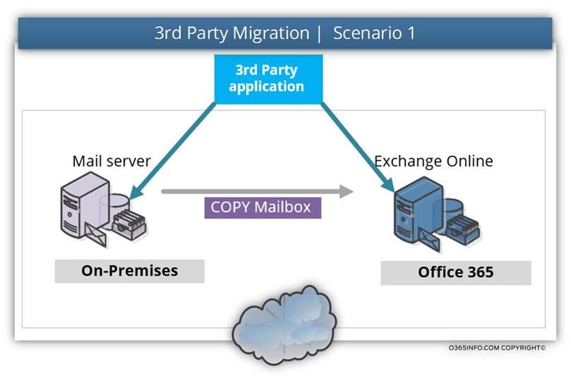 3rd Party Migration - Scenario 1