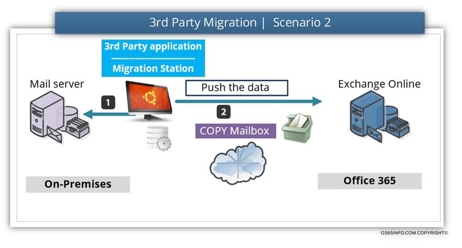 3rd Party Migration - Scenario 2