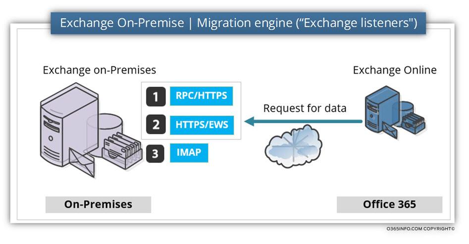 Exchange On-Premise - Migration engine -Exchange listeners