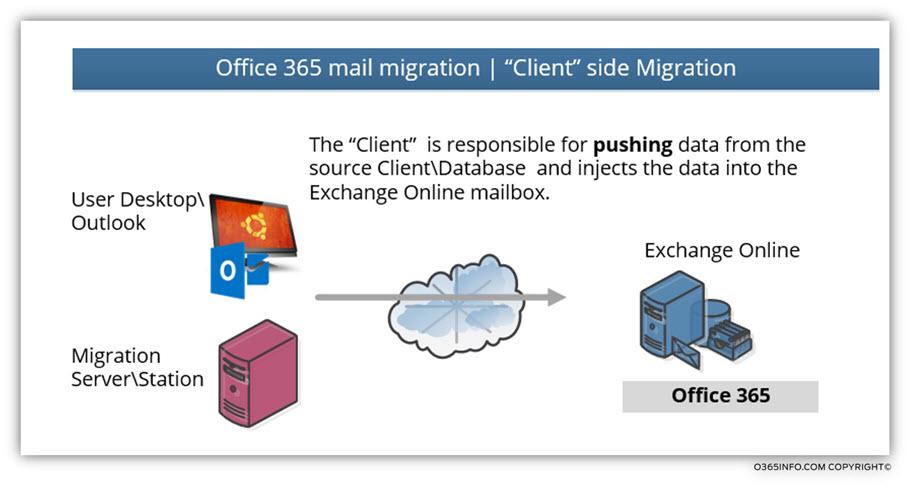 "Office 365 mail migration - ""Client"" side Migration"