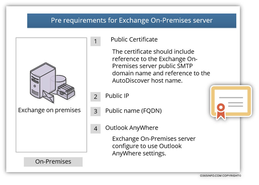 Pre requirements for Exchange On-Premises server