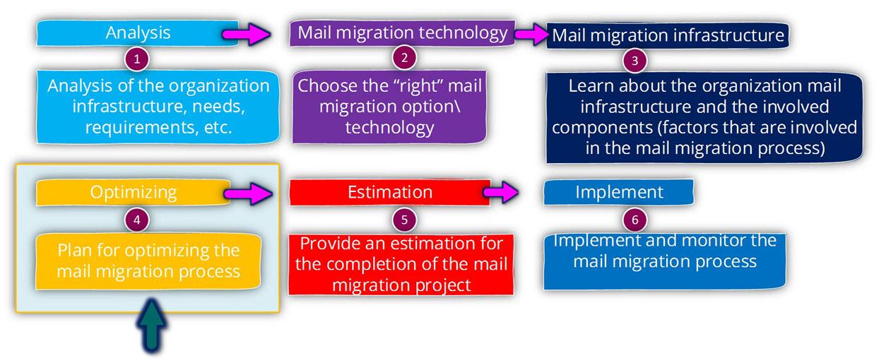 Optimizing the mail migration throughputs-Optimizing