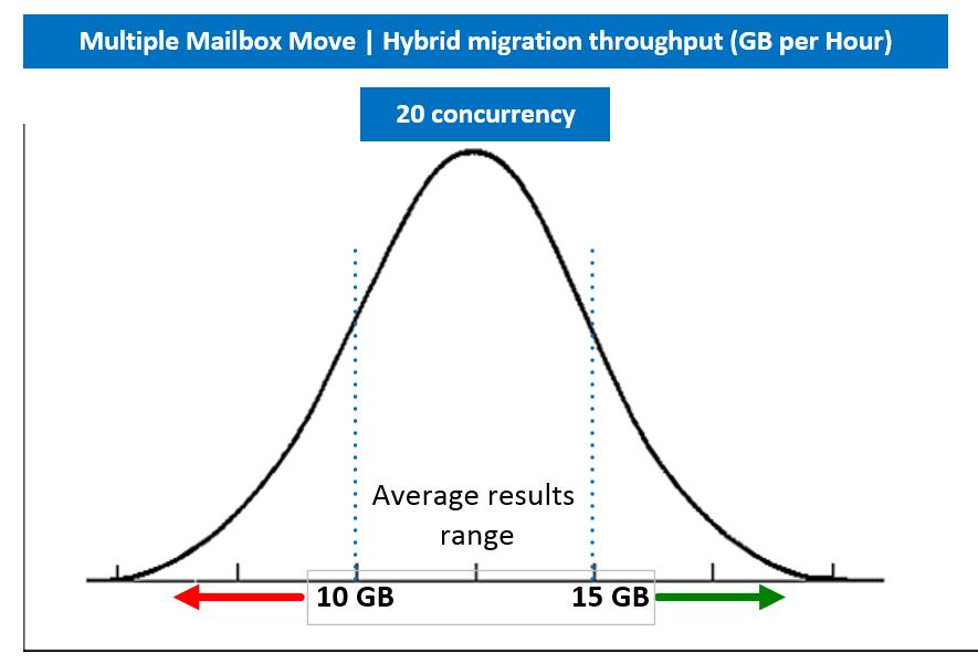 Hybrid migration - Multiple Mailbox Move - throughput ( GB per Hour) bell curve
