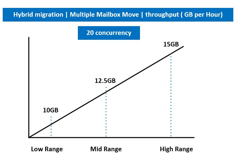 Hybrid migration - Multiple Mailbox Move - throughput ( GB per Hour)