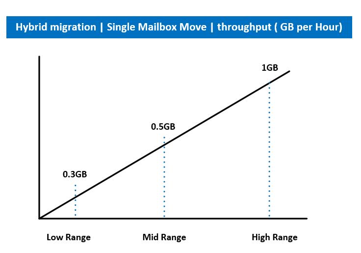 Hybrid migration - Single Mailbox Move - throughput ( GB per Hour)