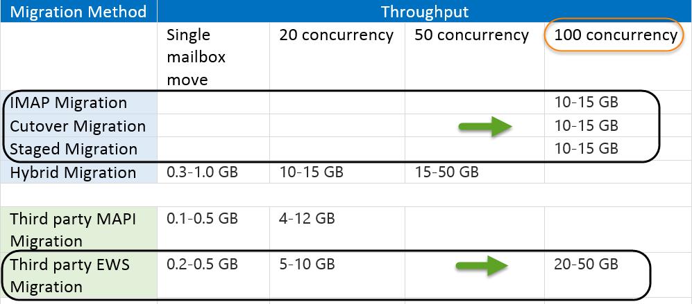 Mail migration throughput – EWS versus RPC