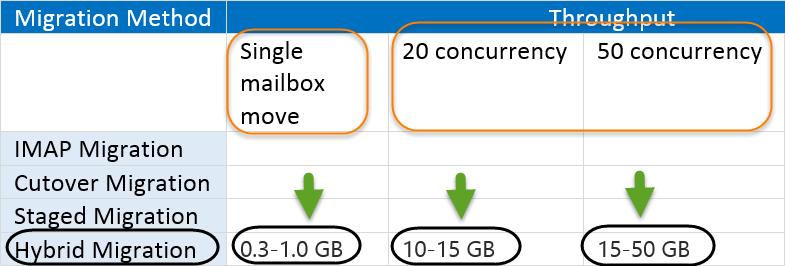 Mail migration throughput – Single mailbox versus multiple mailbox