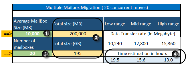 Office 365 - mail migration throughputs calculator