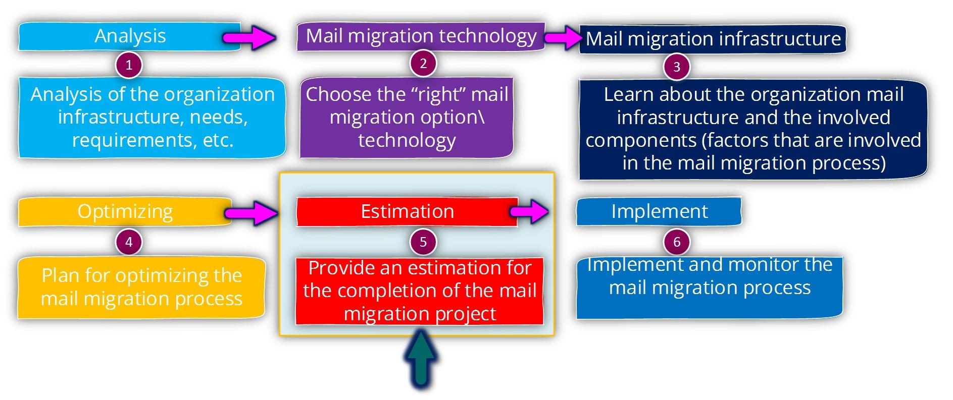 Optimizing the mail migration throughputs-Estimation