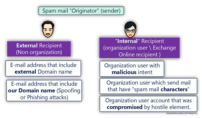 Spam mail Originator (sender) -01