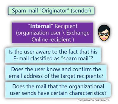 Spam mail Originator (sender) -04