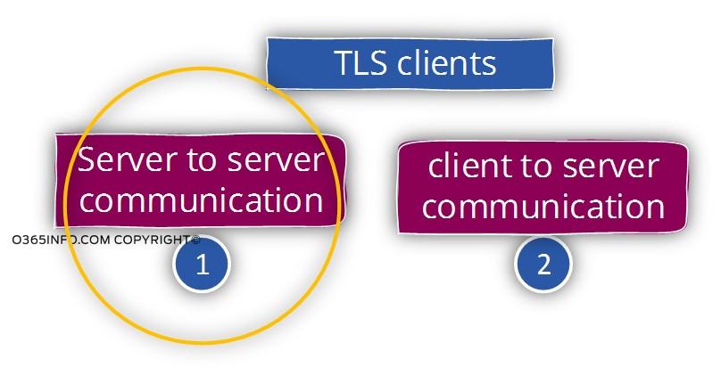 TLS clients