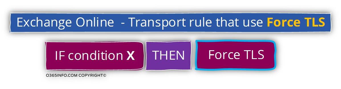 Exchange Online - Transport rule that use Force TLS