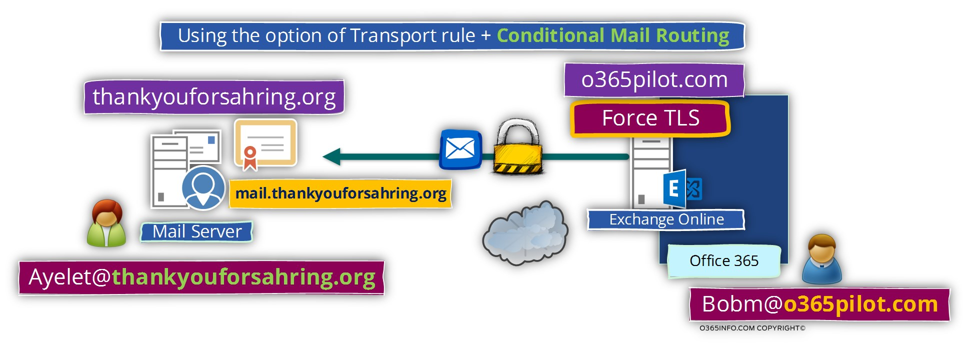 Using the option of Transport rule and Conditional Mail Routing