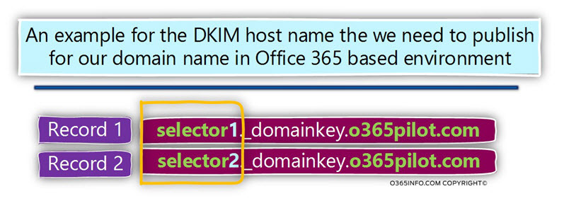 An example for the DKIM host name the we need to publish for our domain name in Office 365 based environment -02