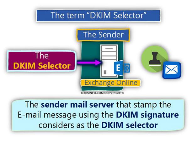 The term DKIM Selector -03