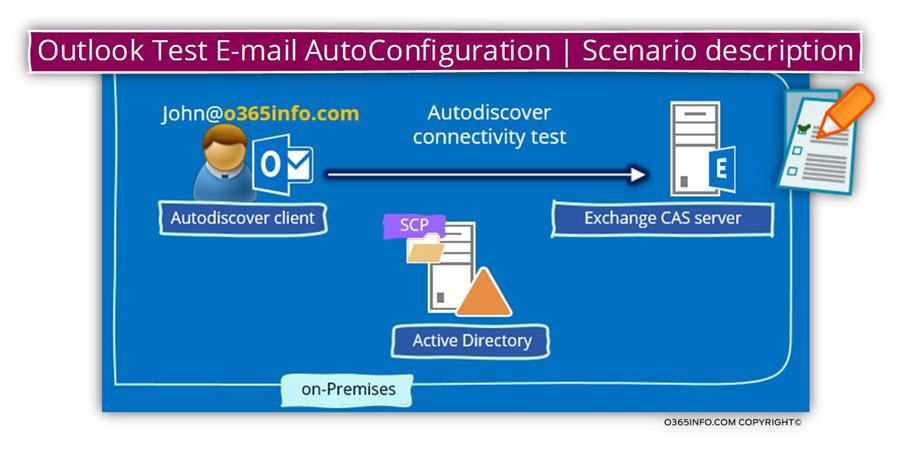 Outlook Test E-mail AutoConfiguration - Scenario description
