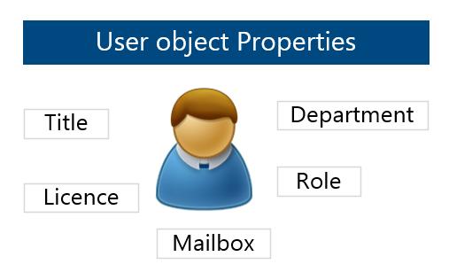 User object Properties -005