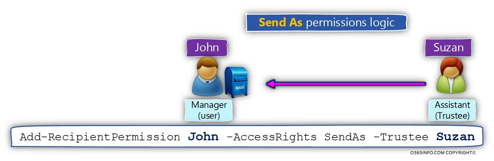 Send As permissions logic -01