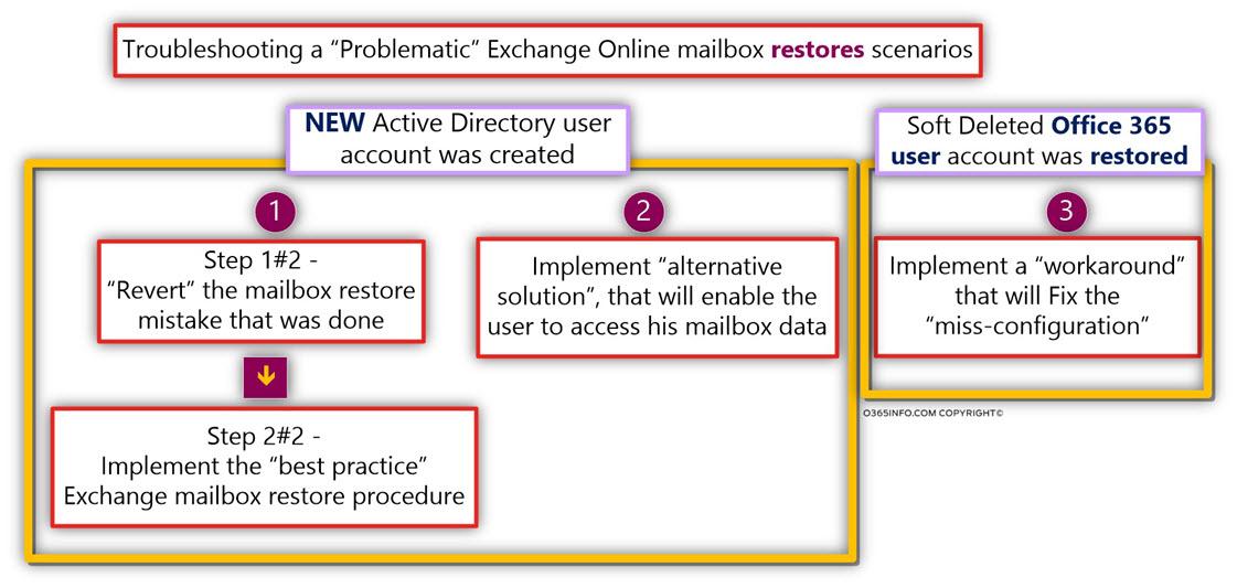 Dealing with Problematic Exchange Online mailbox restores scenarios