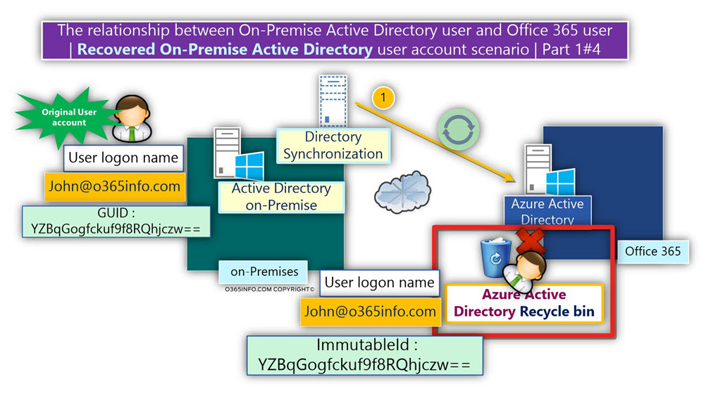 The relationship between On-Premise Active Directory user and Office 365 user ?-01