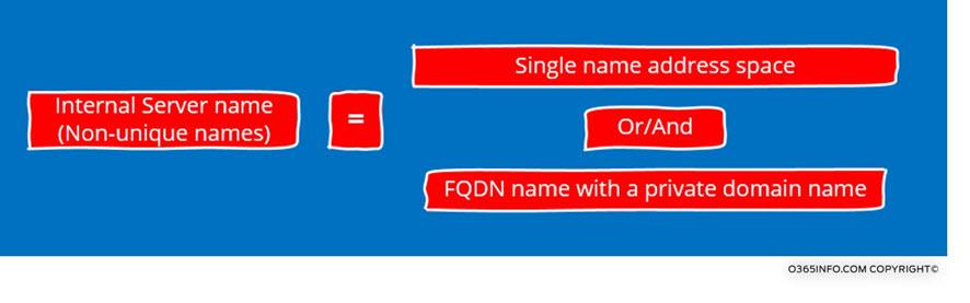 Internal Server name -Non-unique names