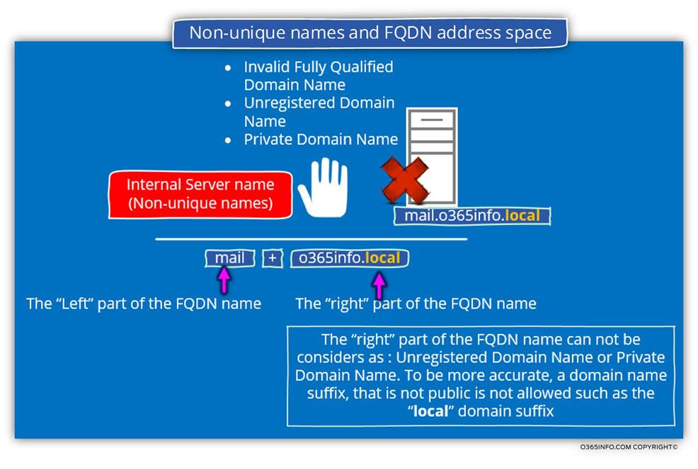 Non-unique names and FQDN address space-02