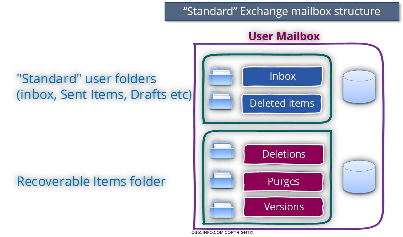 Standard Exchange mailbox structure