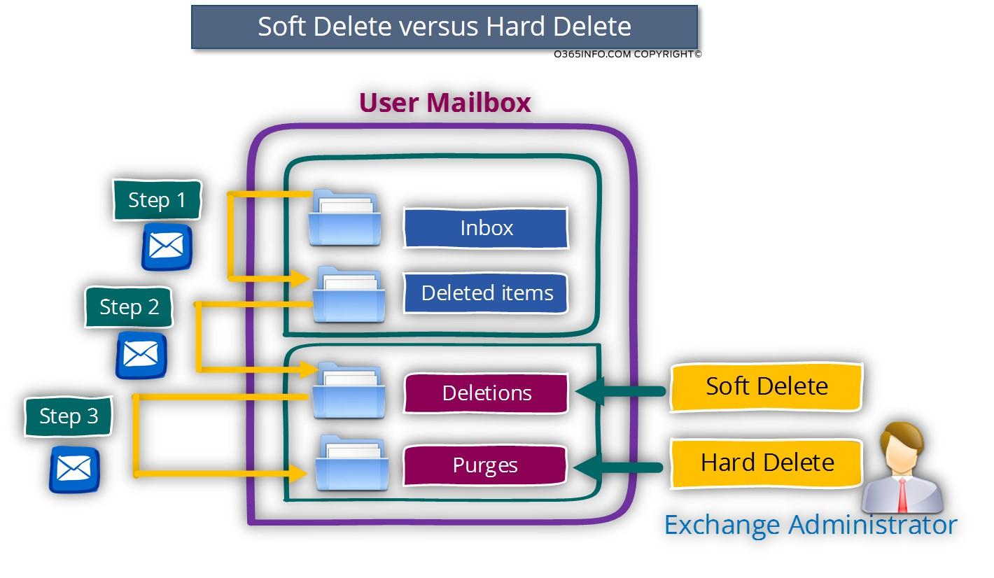 Soft delete versus Hard delete -02