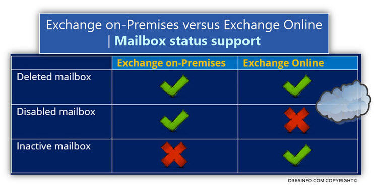 Exchange on-Premises versus Exchange Online - Mailbox status -07