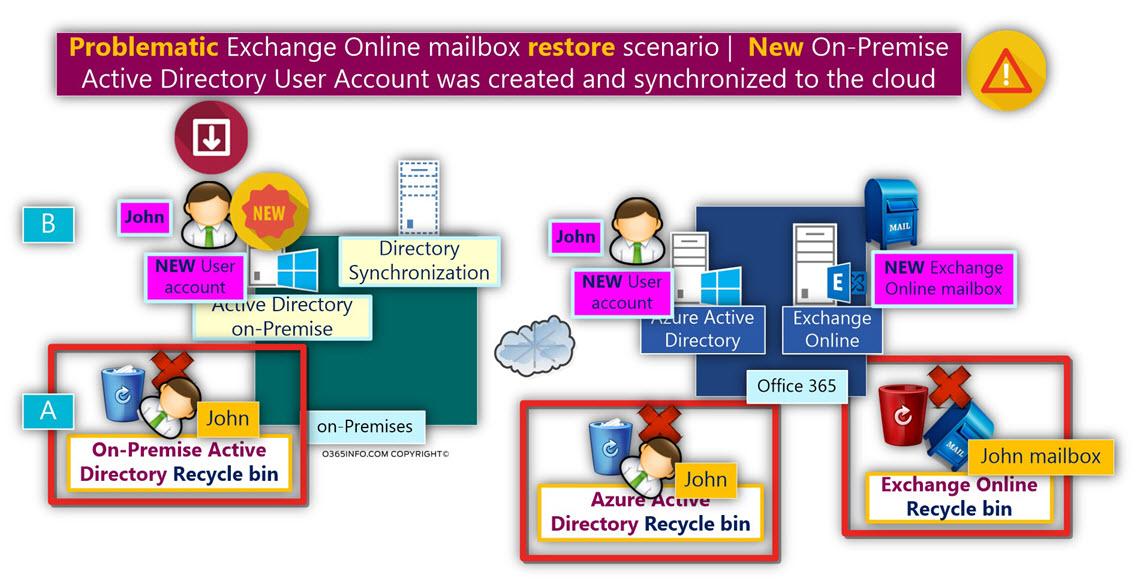 Problematic Exchange Online mailbox restore scenario -02