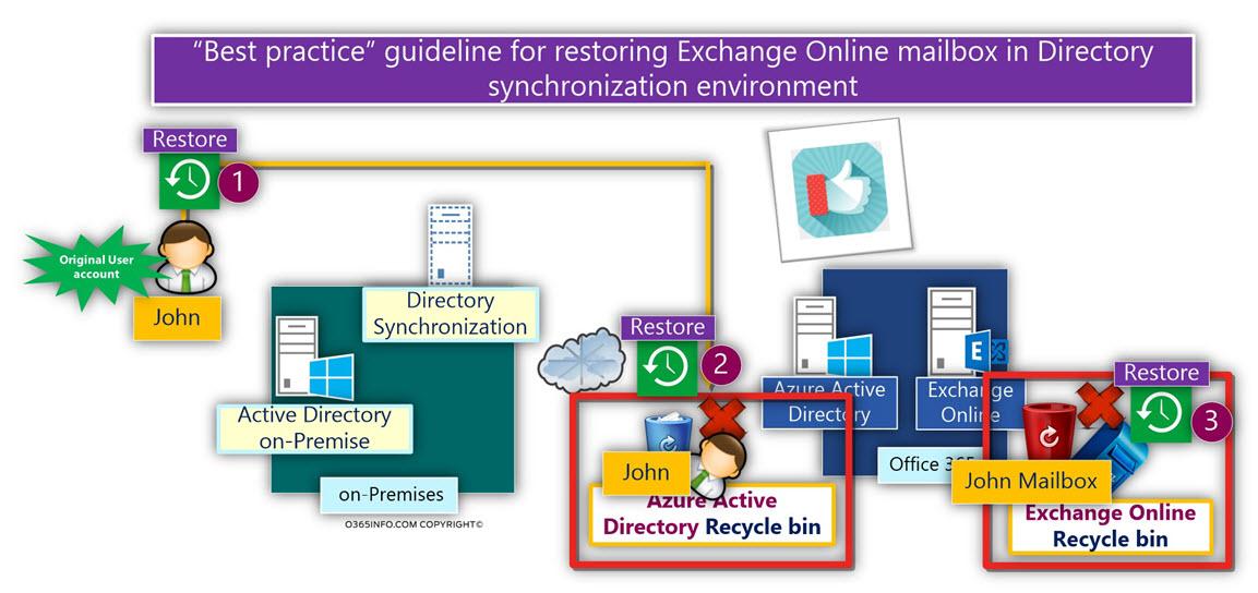 Best practice for restoring Exchange Online mailbox in Directory synchronization -01