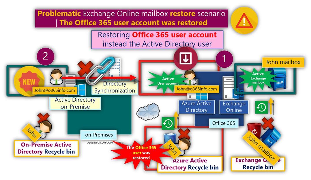 Problematic Exchange Online mailbox restore scenario -The Office 365 user account was restored