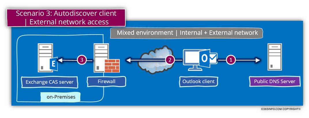 Scenario 3 - Autodiscover client - External network access