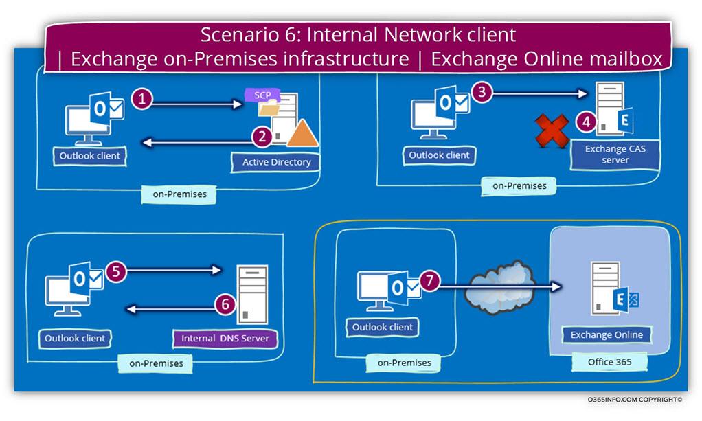 Scenario 6 - Internal Network client - Exchange on-Premises infrastructure - Exchange Online mailbox