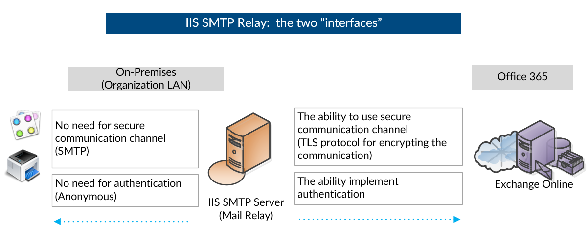 IIS SMTP Relay-  the two interfaces