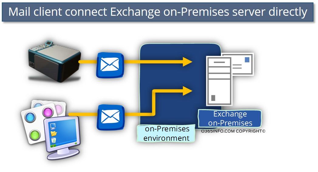 Smtp protocol exchange
