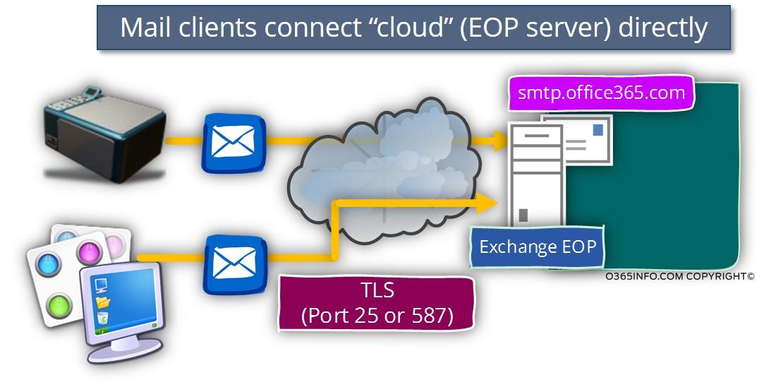 Office365 Relay SMTP Server