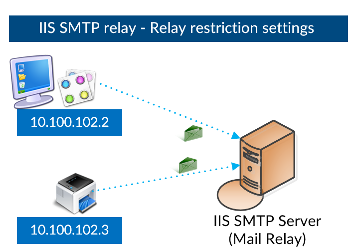 SMTP Relay IP Address - step 000