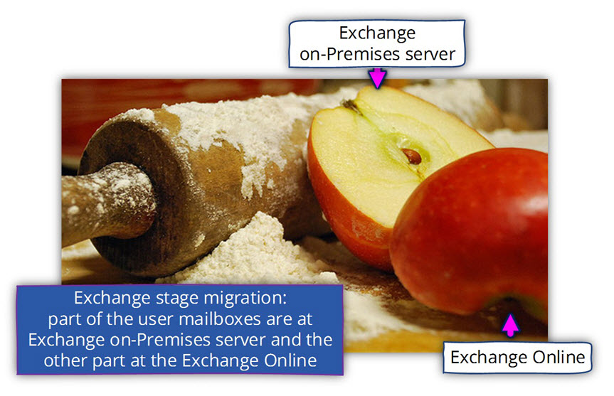 Exchange stage migration