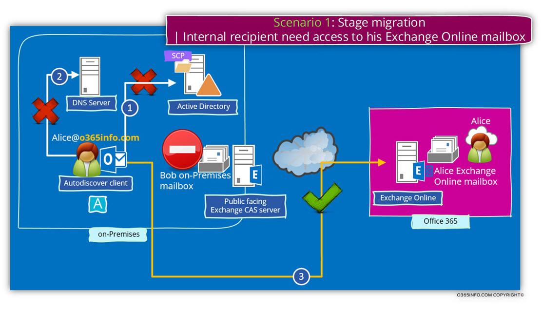 Scenario 1 - Stage migration - Internal recipient need access to his Exchange Online mailbox