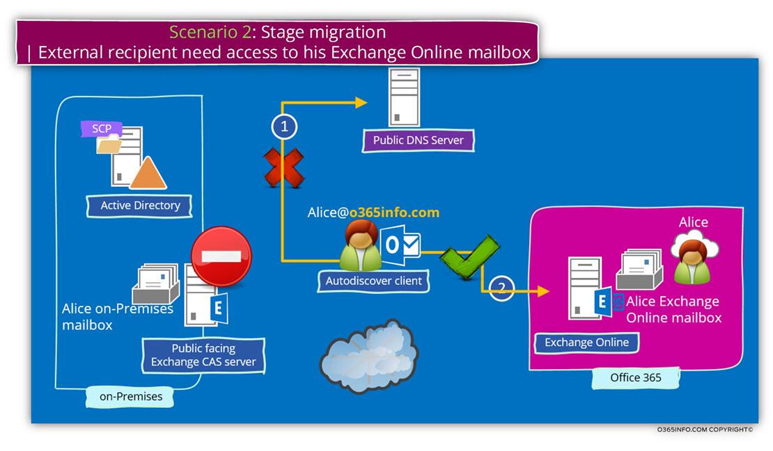 Scenario 2 - Stage migration - External recipient need access to his Exchange Online mailbox