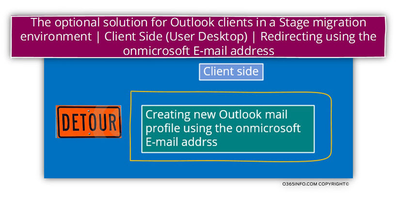 The optional solution for Outlook clients in a Stage migration environment