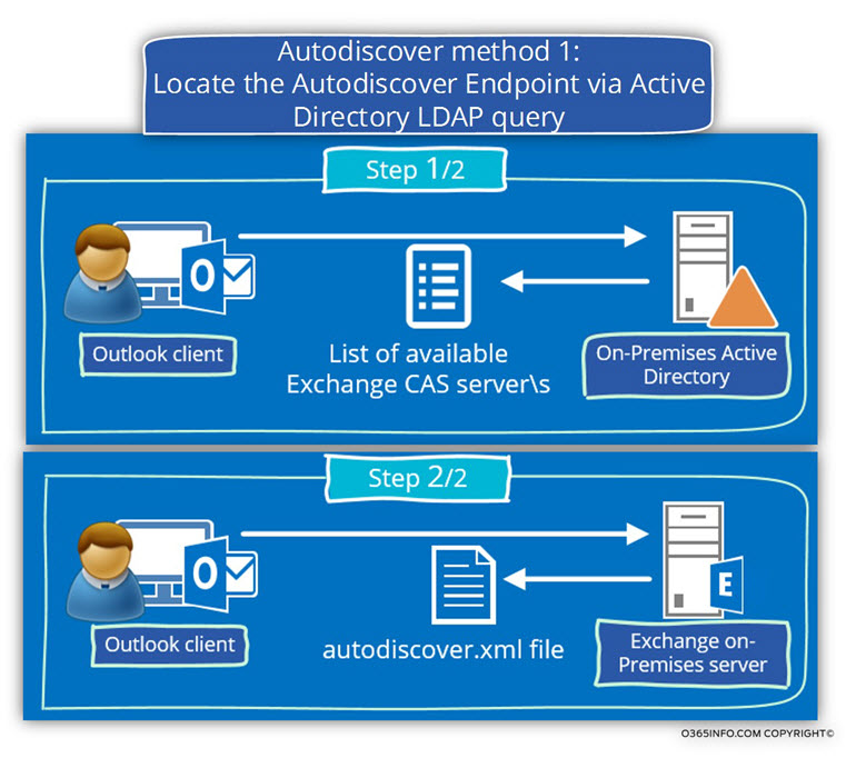 Autodiscover method 1 - Locate the Autodiscover Endpoint via Active Directory LDAP query