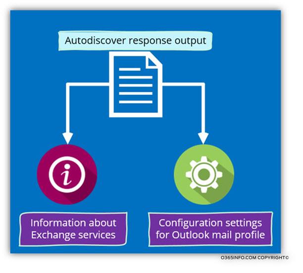 Autodiscover response output-01