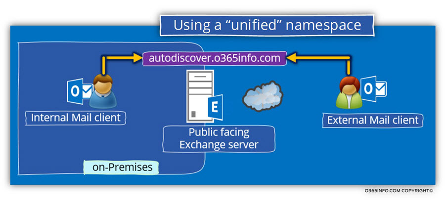 Using a unified namespace