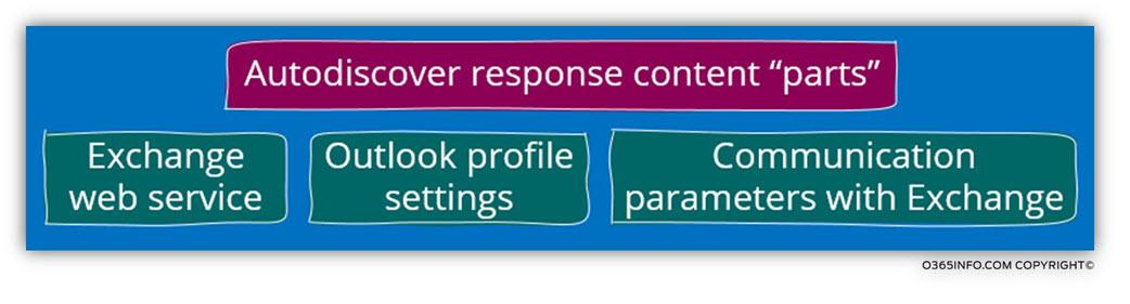 Autodiscover response content parts