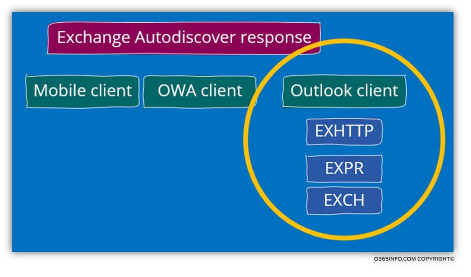 Exchange Autodiscover response